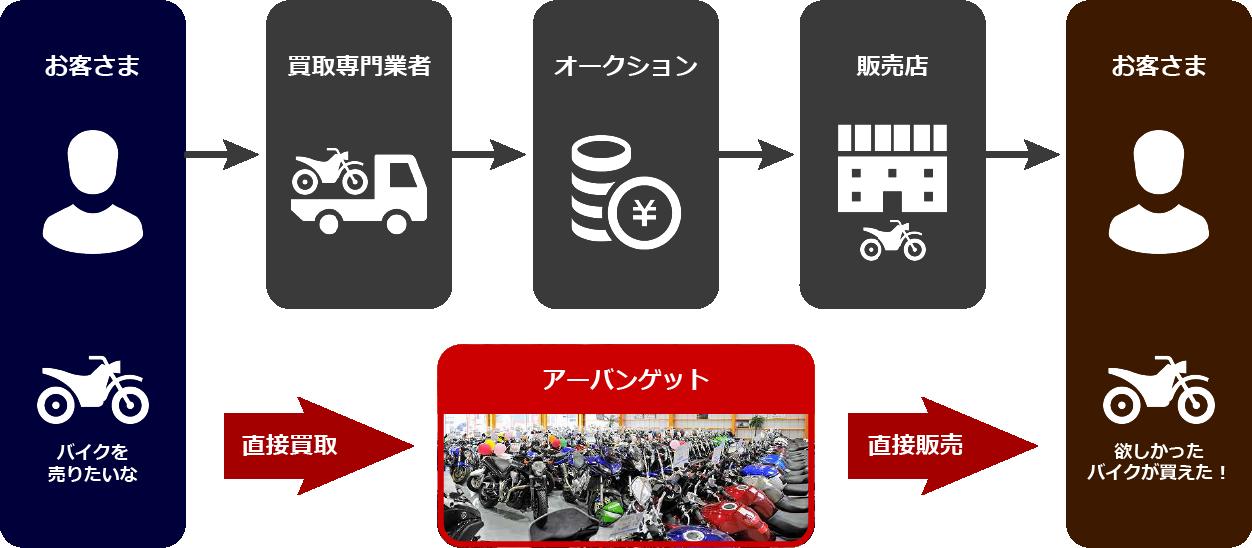 バイク買取イメージ図